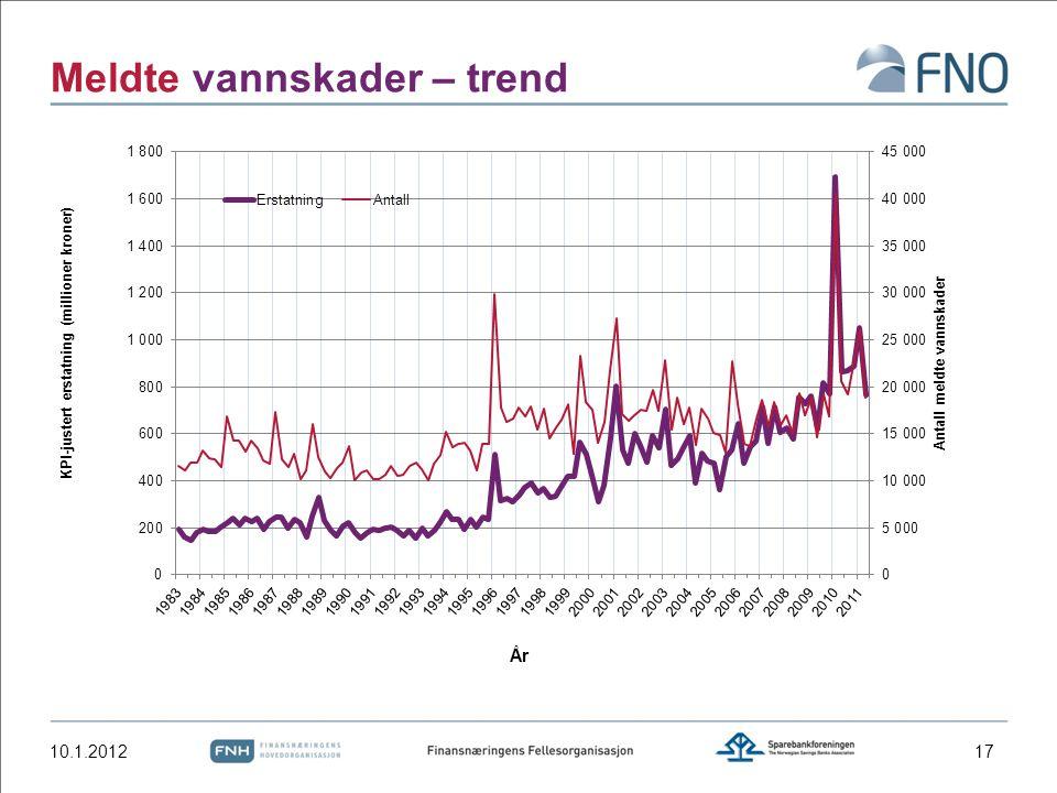 Meldte vannskader – trend 10.1.201217
