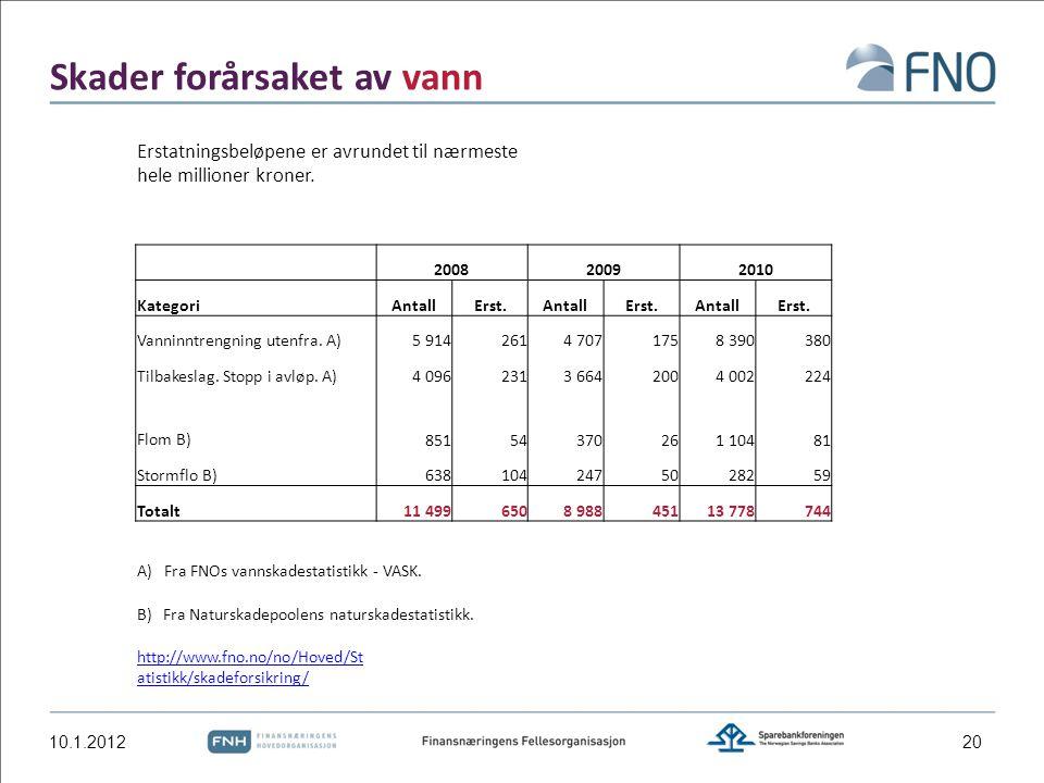 Skader forårsaket av vann 10.1.2012 Erstatningsbeløpene er avrundet til nærmeste hele millioner kroner. 200820092010 KategoriAntallErst.AntallErst.Ant
