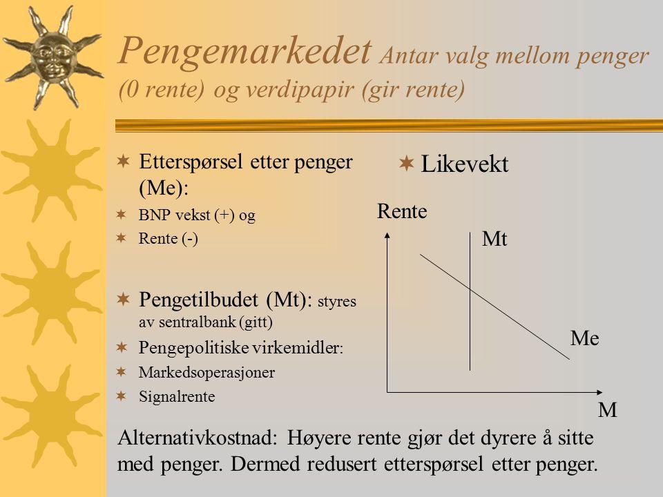 Pengemarkedet Antar valg mellom penger (0 rente) og verdipapir (gir rente)  Etterspørsel etter penger (Me):  BNP vekst (+) og  Rente (-)  Pengetil