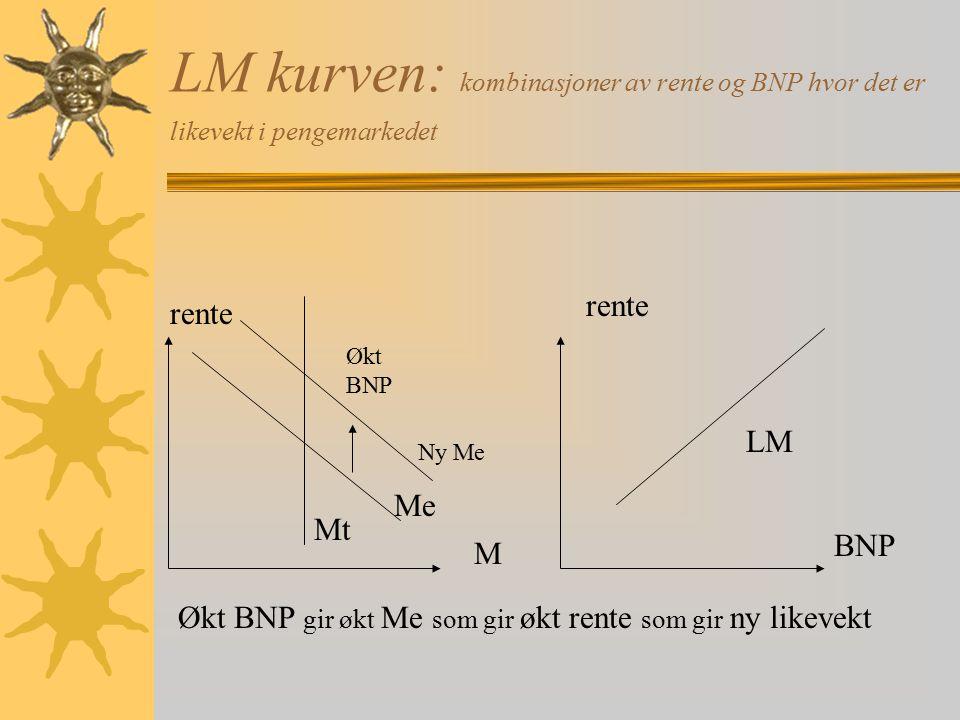 LM kurven: kombinasjoner av rente og BNP hvor det er likevekt i pengemarkedet M BNP rente Mt Me Økt BNP LM Økt BNP gir økt Me som gir økt rente som gi