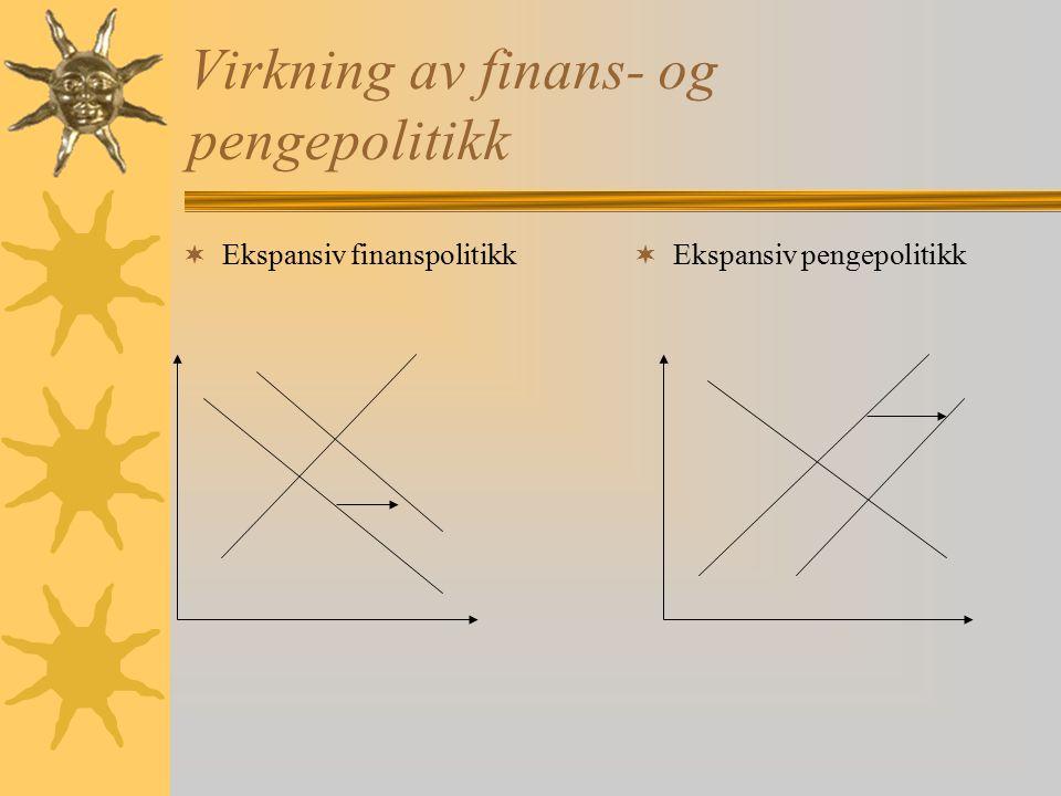 Virkning av finans- og pengepolitikk  Ekspansiv finanspolitikk  Ekspansiv pengepolitikk
