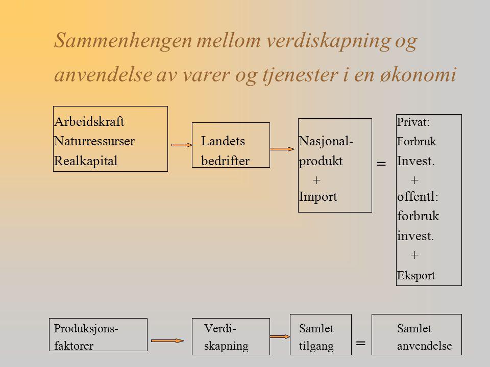 Sammenhengen mellom verdiskapning og anvendelse av varer og tjenester i en økonomi Arbeidskraft Privat: NaturressurserLandetsNasjonal- Forbruk Realkap