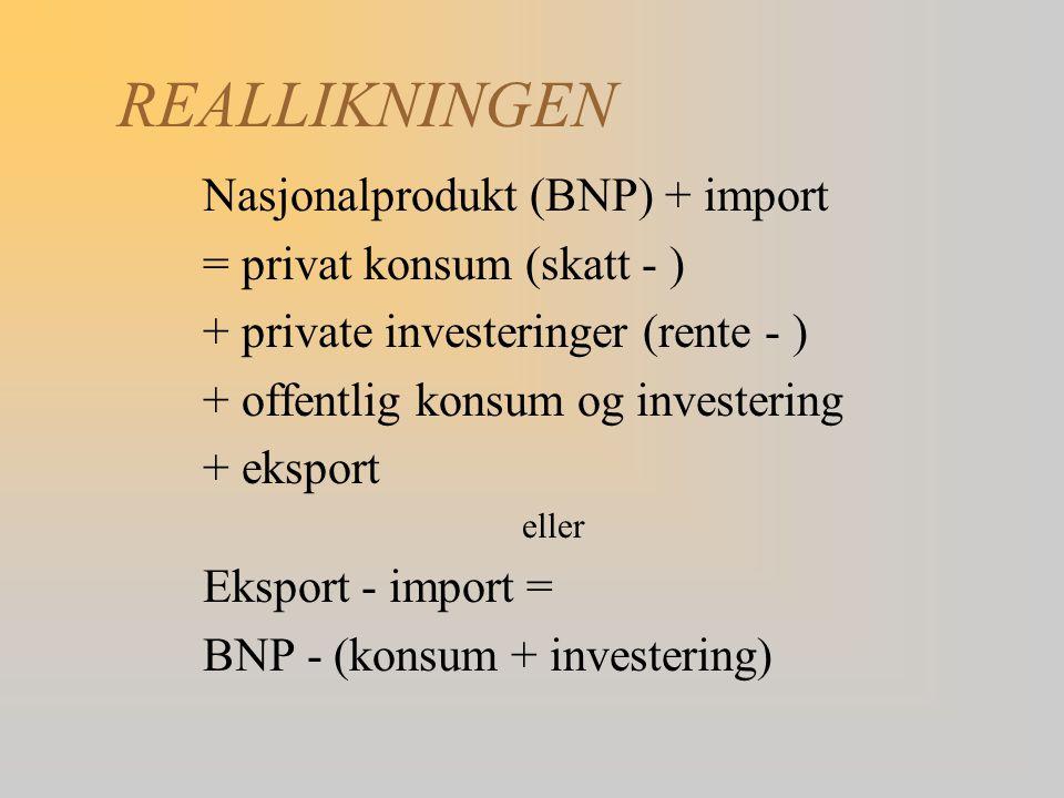 REALLIKNINGEN Nasjonalprodukt (BNP) + import = privat konsum (skatt - ) + private investeringer (rente - ) + offentlig konsum og investering + eksport