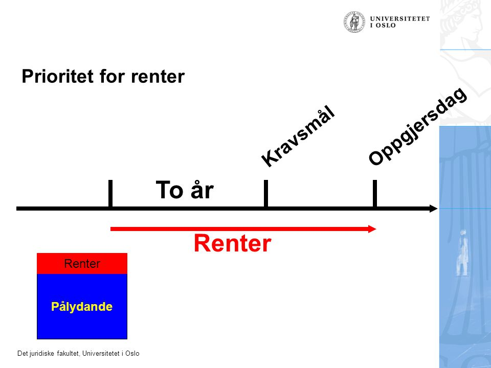 Det juridiske fakultet, Universitetet i Oslo Prioritet for renter To år Kravsmål Oppgjersdag Renter Pålydande Renter