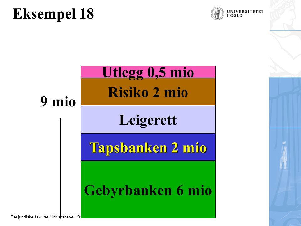 Det juridiske fakultet, Universitetet i Oslo Leigerett Gebyrbanken 6 mio Risiko 2 mio Utlegg 0,5 mio 9 mio Eksempel 18 Tapsbanken 2 mio