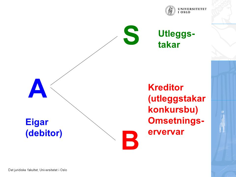 Det juridiske fakultet, Universitetet i Oslo Andre hefte enn pengehefte Betre prioriterte hefte blir overtekne utanom kjøpesummen (§ 11-20) Sidestilte eller dårlegare prioriterte hefte (§ 11-21) –kan setjast til side –alternative bod