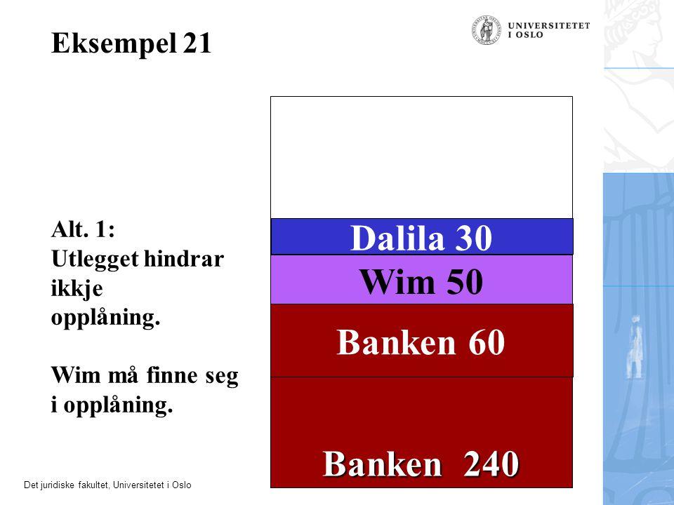 Det juridiske fakultet, Universitetet i Oslo Banken 240 Eksempel 21 Wim 50 Dalila 30 Banken 60 Alt. 1: Utlegget hindrar ikkje opplåning. Wim må finne
