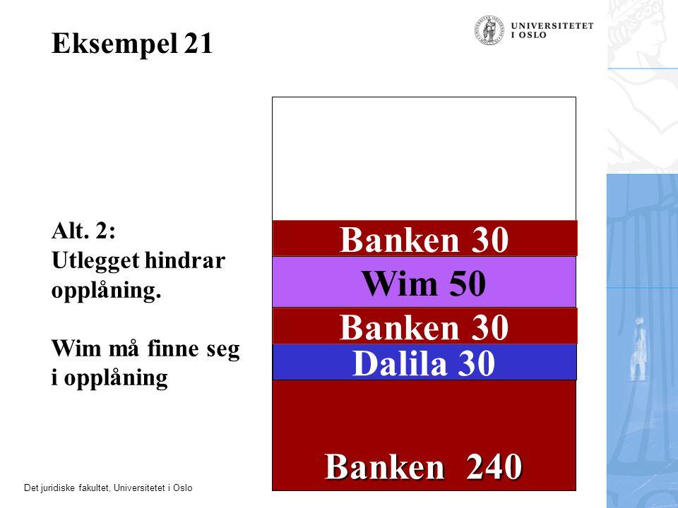 Det juridiske fakultet, Universitetet i Oslo Banken 240 Eksempel 21 Wim 50 Dalila 30 Banken 30 Alt. 2: Utlegget hindrar opplåning. Wim må finne seg i