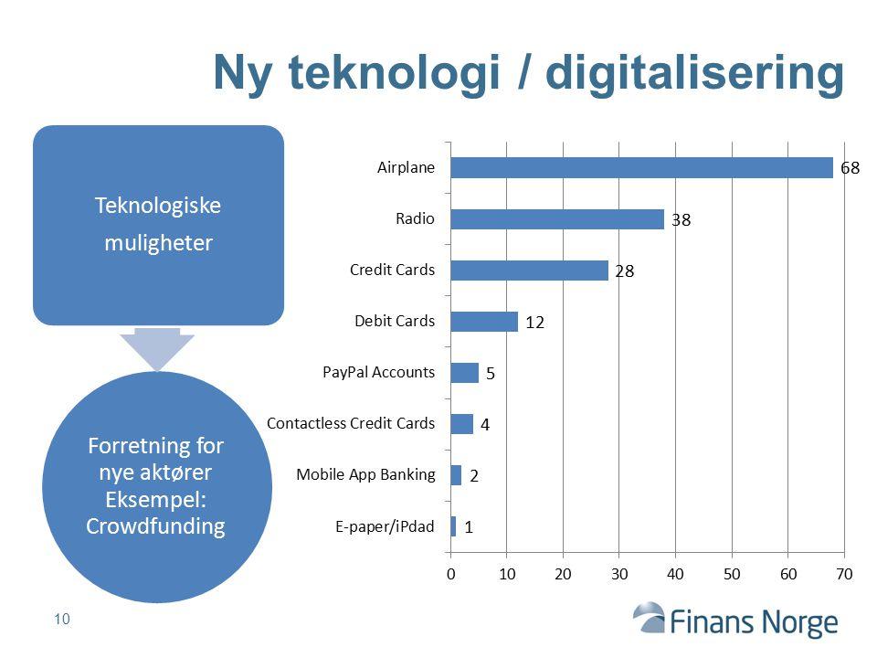 Forretning for nye aktører Eksempel: Crowdfunding Teknologiske muligheter 10 Ny teknologi / digitalisering