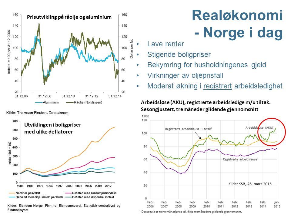 5 Prisutvikling på råolje og aluminium Utviklingen i boligpriser med ulike deflatorer Realøkonomi - Norge i dag Lave renter Stigende boligpriser Bekym