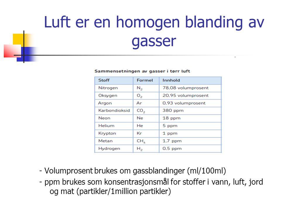 Luft er en homogen blanding av gasser - Volumprosent brukes om gassblandinger (ml/100ml) - ppm brukes som konsentrasjonsmål for stoffer i vann, luft, jord og mat (partikler/1million partikler)