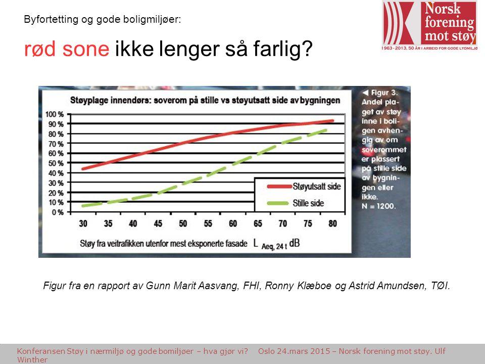 Etapper på veien Inspiria Science Center, Sarpsborg 6.2.2013 - Støy i planleggingen - Ulf Winther, Norsk forening mot støy Byfortetting og gode boligm