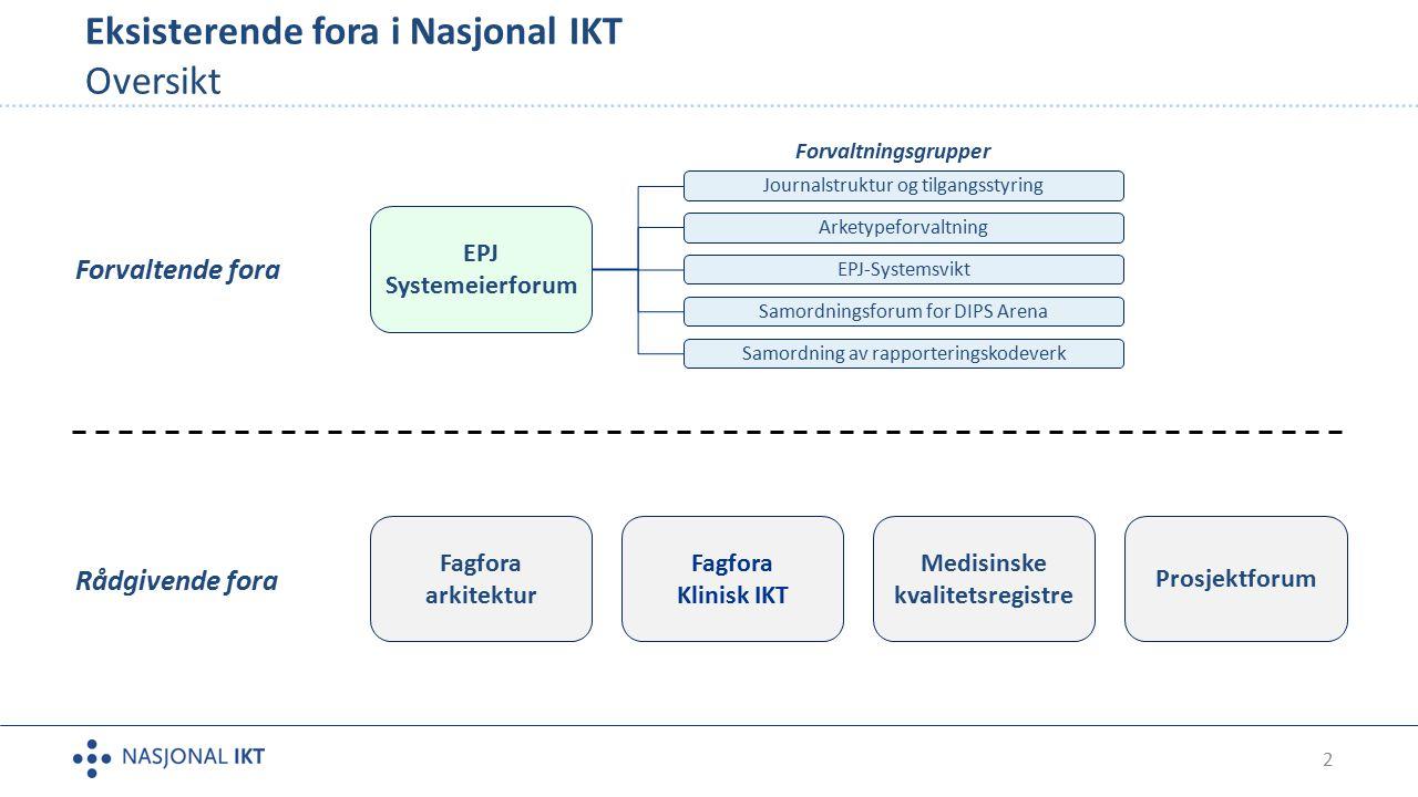 2 Eksisterende fora i Nasjonal IKT Oversikt Fagfora arkitektur Fagfora Klinisk IKT Medisinske kvalitetsregistre Rådgivende fora Prosjektforum EPJ Syst
