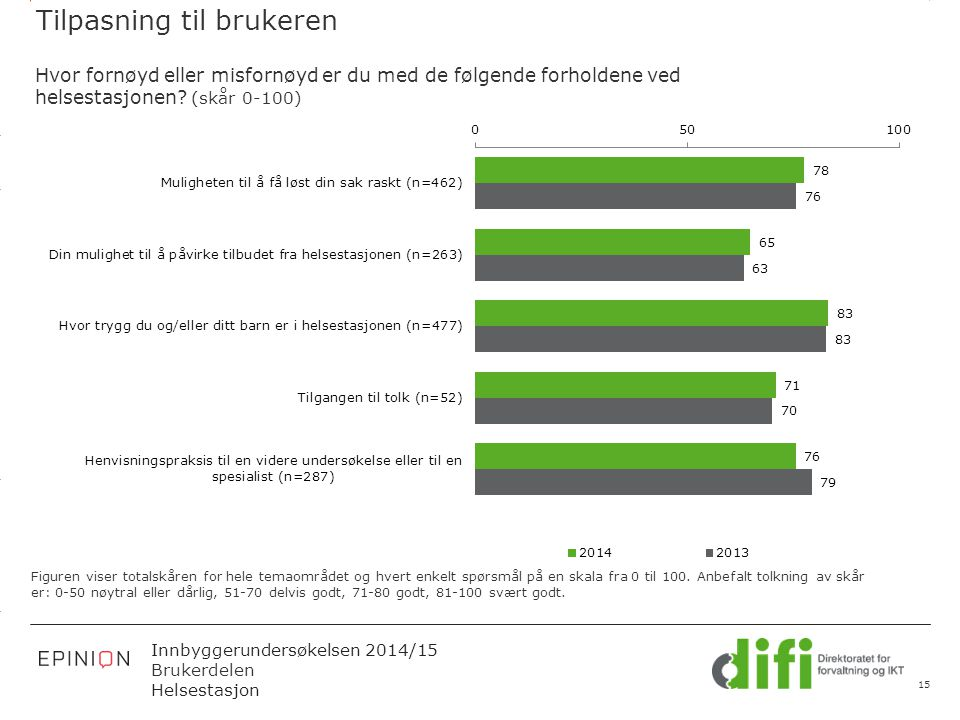 3.14 X AXIS 6.65 BASE MARGIN 5.95 TOP MARGIN 4.52 CHART TOP 11.90 LEFT MARGIN 11.90 RIGHT MARGIN Innbyggerundersøkelsen 2014/15 Brukerdelen Helsestasj