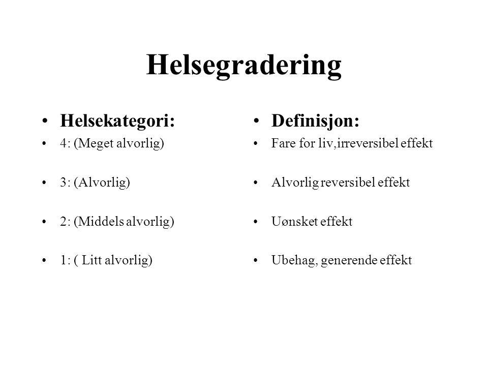 Helsegradering Helsekategori: 4: (Meget alvorlig) 3: (Alvorlig) 2: (Middels alvorlig) 1: ( Litt alvorlig) Definisjon: Fare for liv,irreversibel effekt Alvorlig reversibel effekt Uønsket effekt Ubehag, generende effekt
