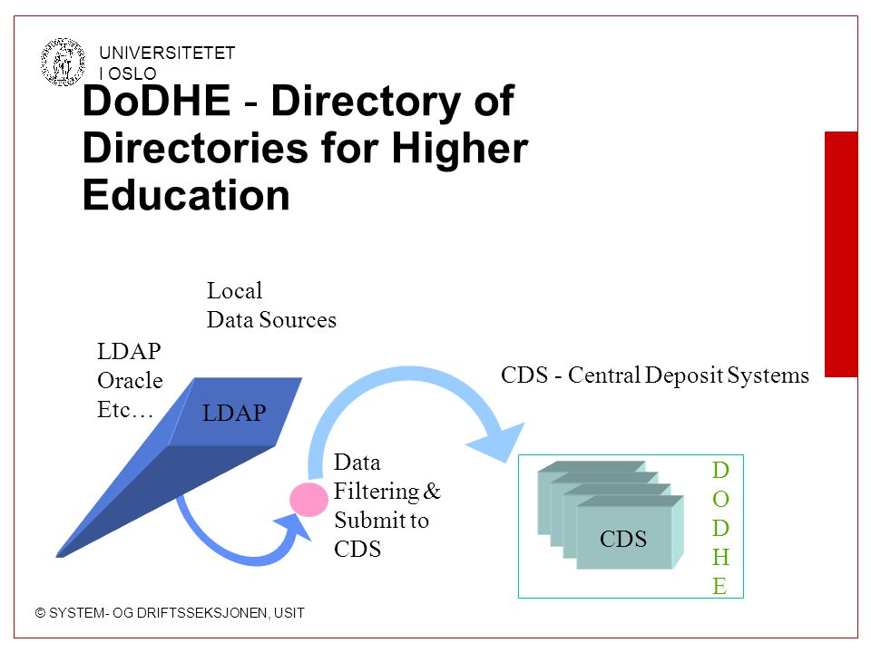 © SYSTEM- OG DRIFTSSEKSJONEN, USIT UNIVERSITETET I OSLO DoDHE - Directory of Directories for Higher Education Local Data Sources Data Filtering & Submit to CDS LDAP Oracle Etc… CDS DODHEDODHE LDAP CDS - Central Deposit Systems