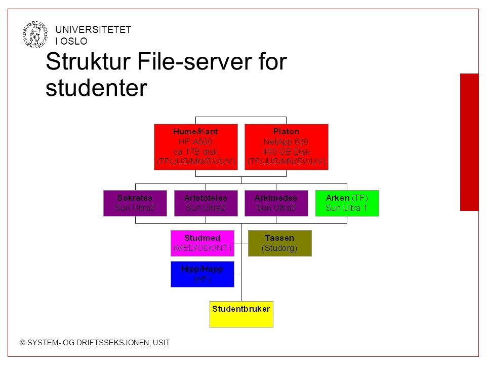 © SYSTEM- OG DRIFTSSEKSJONEN, USIT UNIVERSITETET I OSLO Struktur File-server for studenter