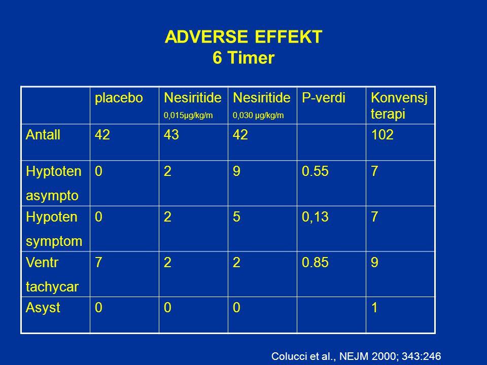 ADVERSE EFFEKT 6 Timer placeboNesiritide 0,015µg/kg/m Nesiritide 0,030 µg/kg/m P-verdiKonvensj terapi Antall424342102 Hyptoten asympto 0290.557 Hypote