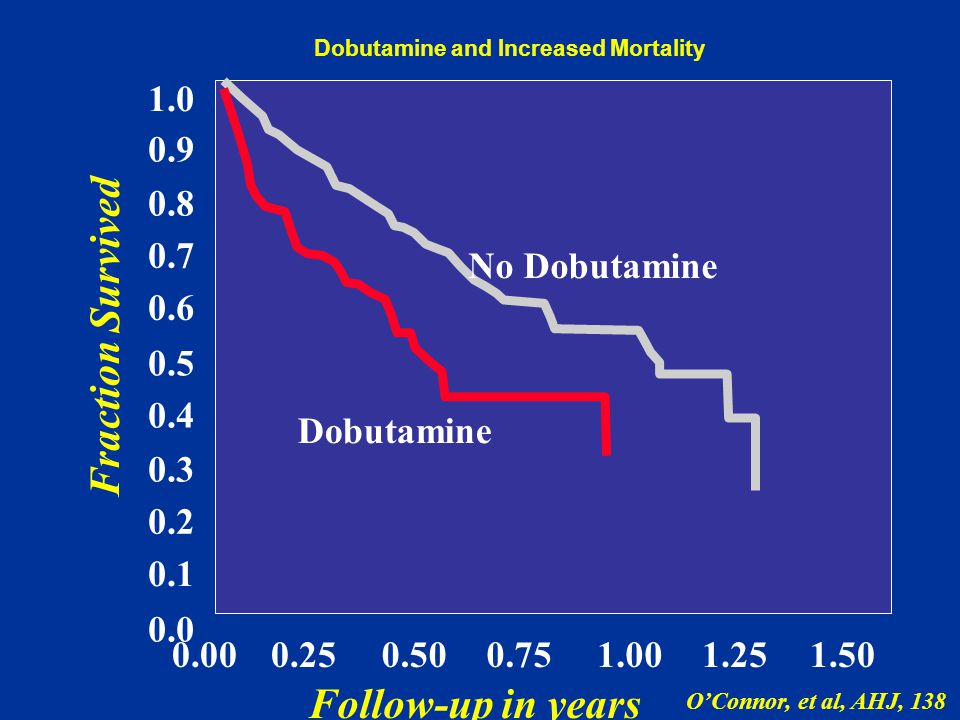 Dobutamine and Increased Mortality O'Connor, et al, AHJ, 138 0.0 0.1 0.2 0.3 0.4 0.5 0.6 0.7 0.8 0.9 1.0 0.000.250.500.751.001.251.50 No Dobutamine Dobutamine Fraction Survived Follow-up in years