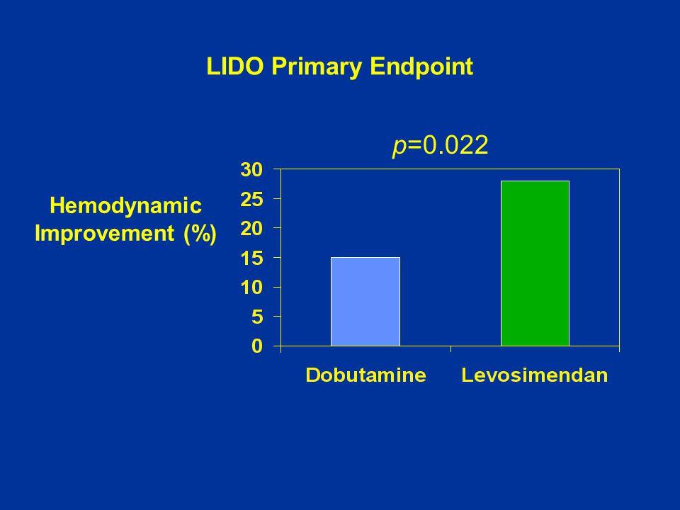 LIDO Primary Endpoint Hemodynamic Improvement (%) p=0.022