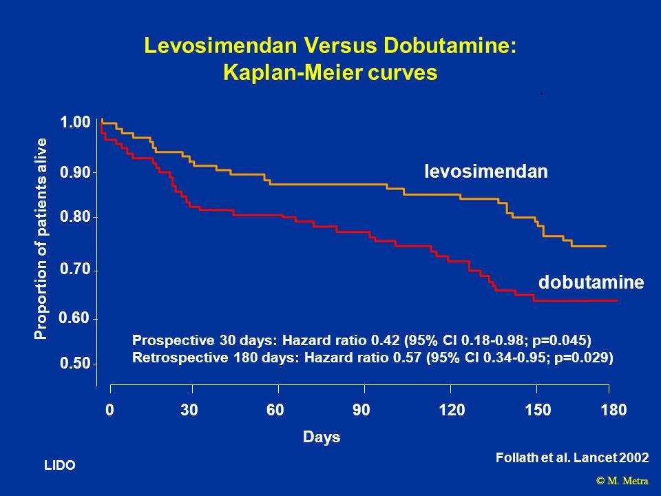 Levosimendan Versus Dobutamine: Kaplan-Meier curves LIDO Prospective 30 days: Hazard ratio 0.42 (95% CI 0.18-0.98; p=0.045) Retrospective 180 days: Ha