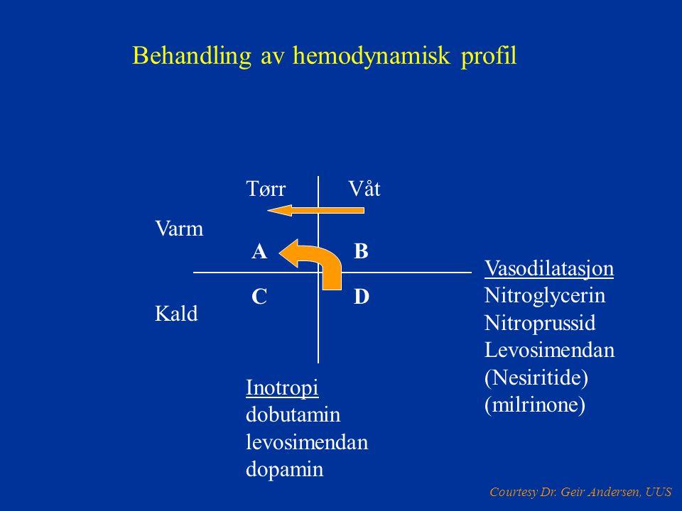 A CD B Behandling av hemodynamisk profil Kald Varm TørrVåt Vasodilatasjon Nitroglycerin Nitroprussid Levosimendan (Nesiritide) (milrinone) Inotropi do