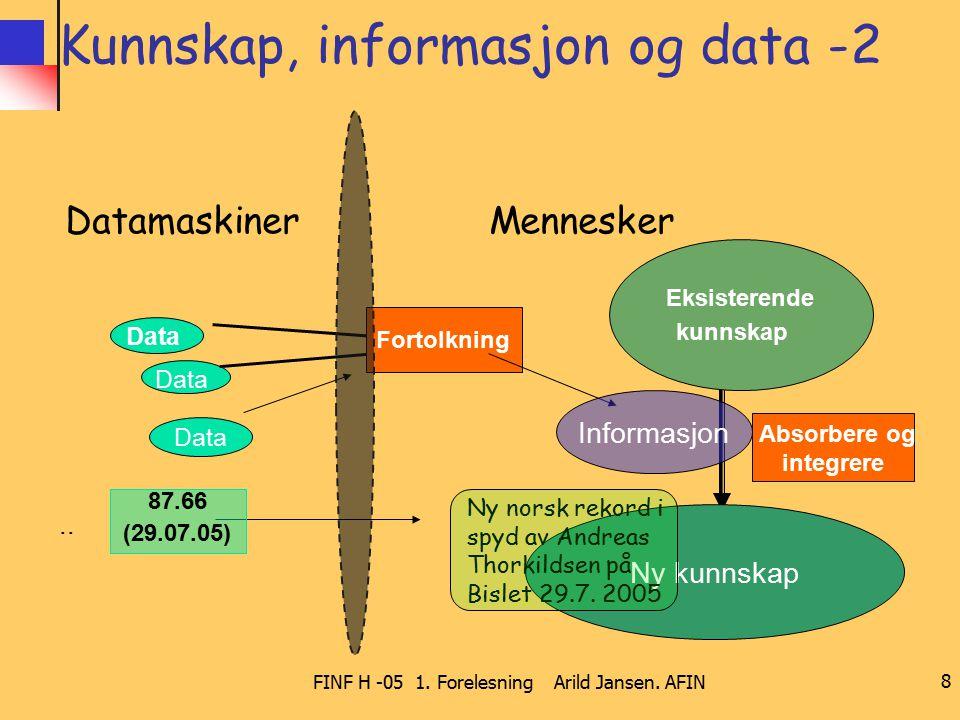 FINF H -05 1. Forelesning Arild Jansen. AFIN 8 Kunnskap, informasjon og data -2 Datamaskiner Mennesker Data Fortolkning Eksisterende kunnskap Absorber