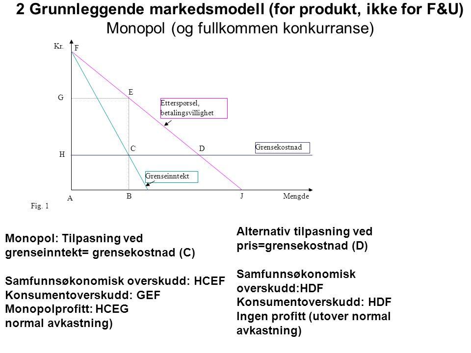2 Grunnleggende markedsmodell (for produkt, ikke for F&U) Monopol (og fullkommen konkurranse) A C B D E F G H JMengde Kr. Grensekostnad Grenseinntekt