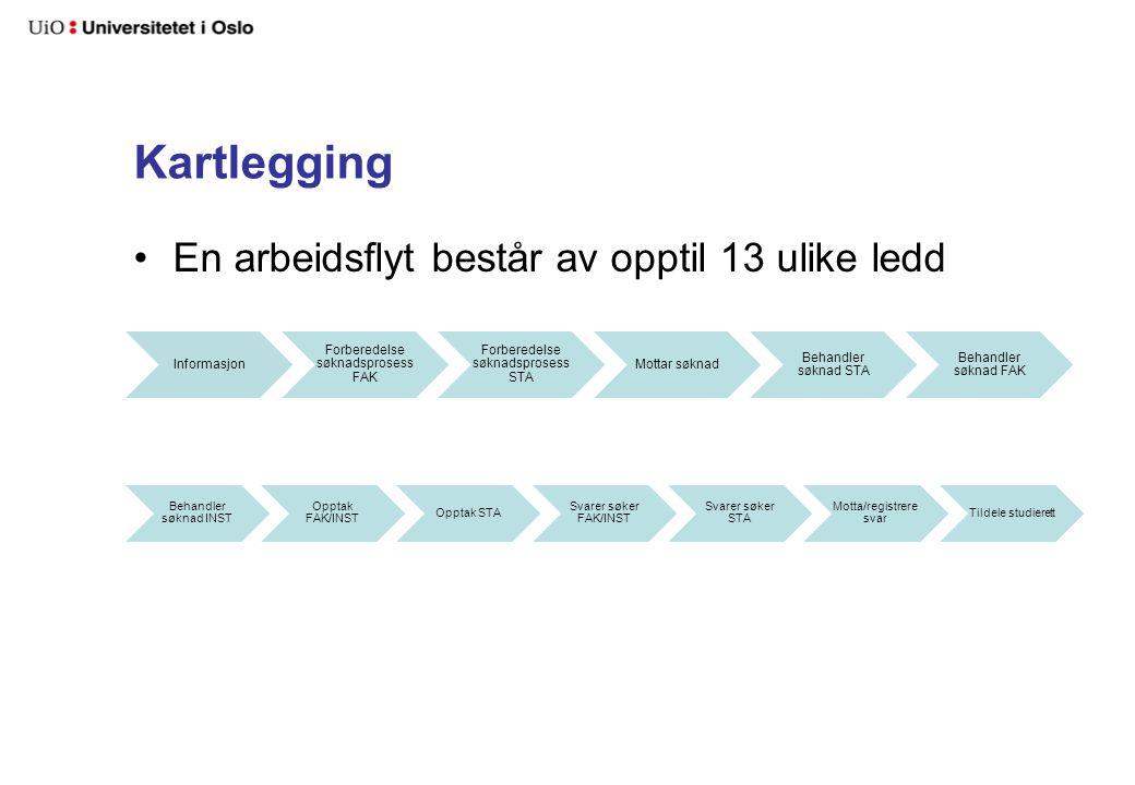 Kartlegging En arbeidsflyt består av opptil 13 ulike ledd Informasjon Forberedelse søknadsprosess FAK Forberedelse søknadsprosess STA Mottar søknad Be