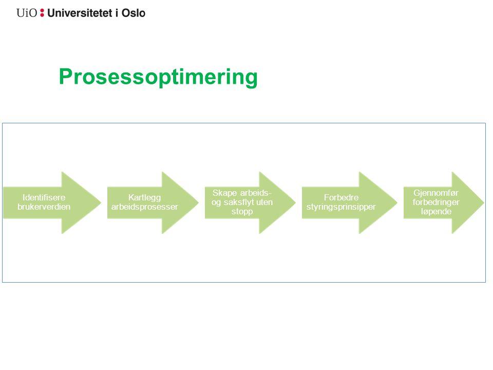 Prosessoptimering Identifisere brukerverdien Kartlegg arbeidsprosesser Skape arbeids- og saksflyt uten stopp Forbedre styringsprinsipper Gjennomfør forbedringer løpende