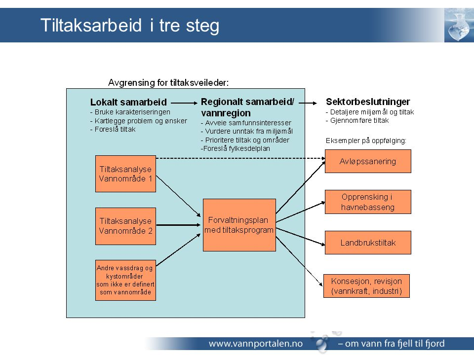 Samletabell tiltak TiltakSektorKost/EffMerknad, usikkerhet etc.