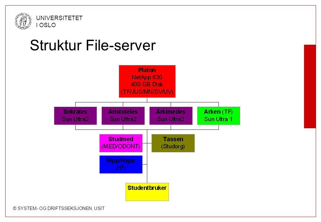 © SYSTEM- OG DRIFTSSEKSJONEN, USIT UNIVERSITETET I OSLO Struktur File-server
