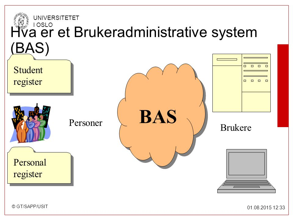 © GT/SAPP/USIT UNIVERSITETET I OSLO 01.08.2015 12:34 Hva er et Brukeradministrative system (BAS) Student register Student register Personal register BAS Personer Brukere