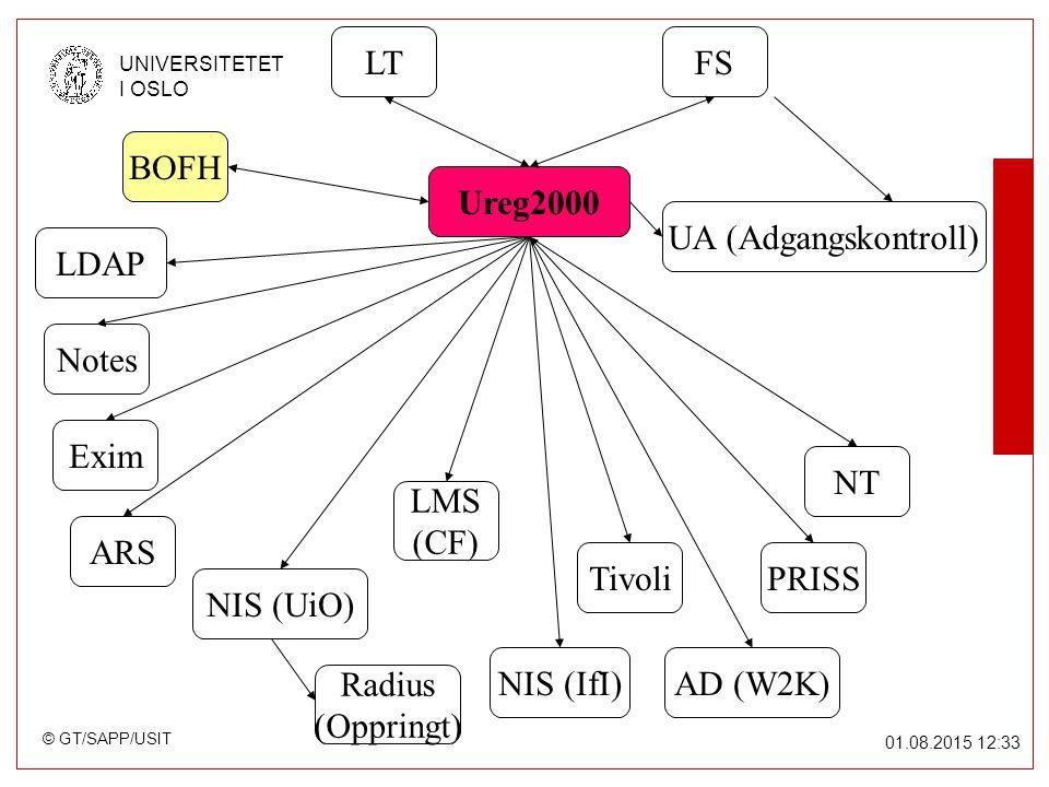 © GT/SAPP/USIT UNIVERSITETET I OSLO 01.08.2015 12:34 Ureg2000 FSLT NIS (UiO) NT AD (W2K) Notes ARS Tivoli BOFH Radius (Oppringt) UA (Adgangskontroll) PRISS Exim NIS (IfI) LDAP LMS (CF)