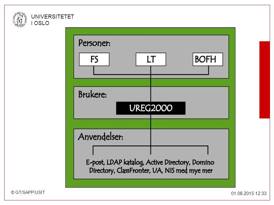 © GT/SAPP/USIT UNIVERSITETET I OSLO 01.08.2015 12:34 Bygge brukere: Eksterne Med eksterne mener vi personer som ikke finnes i LT eller FS Og ikke-personlige brukere –Programvare –Drift-relaterte brukere –Fellesbrukere (normalt tillater vi ikke slike) Har type 'X' og i tillegg en sub-type