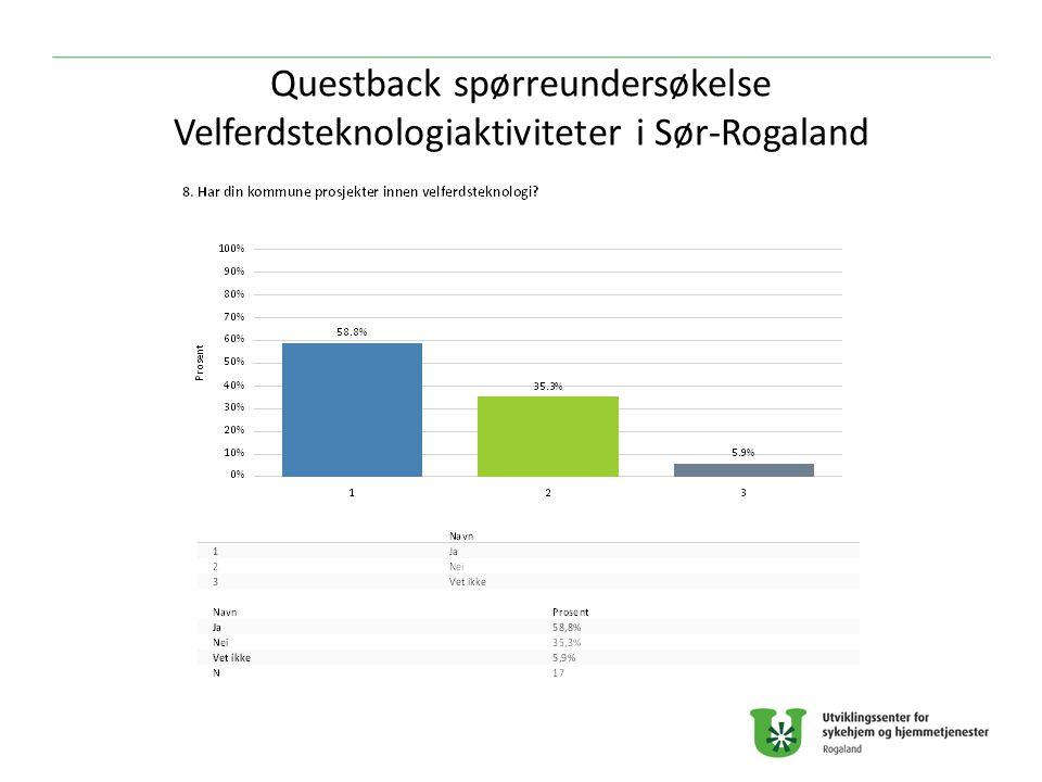 Questback spørreundersøkelse Velferdsteknologiaktiviteter i Sør-Rogaland