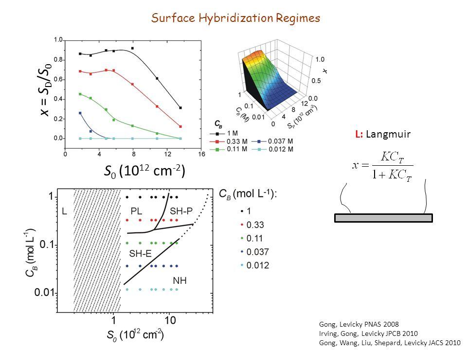 x = S D /S 0 S 0 (10 12 cm -2 ) L: Langmuir Gong, Levicky PNAS 2008 Irving, Gong, Levicky JPCB 2010 Gong, Wang, Liu, Shepard, Levicky JACS 2010 Surfac