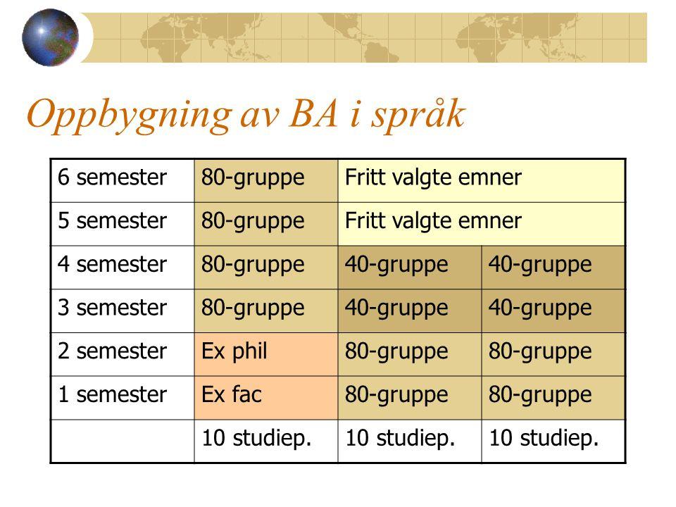 Oppbygning av BA i språk 6 semester80-gruppeFritt valgte emner 5 semester80-gruppeFritt valgte emner 4 semester80-gruppe40-gruppe 3 semester80-gruppe40-gruppe 2 semesterEx phil80-gruppe 1 semesterEx fac80-gruppe 10 studiep.
