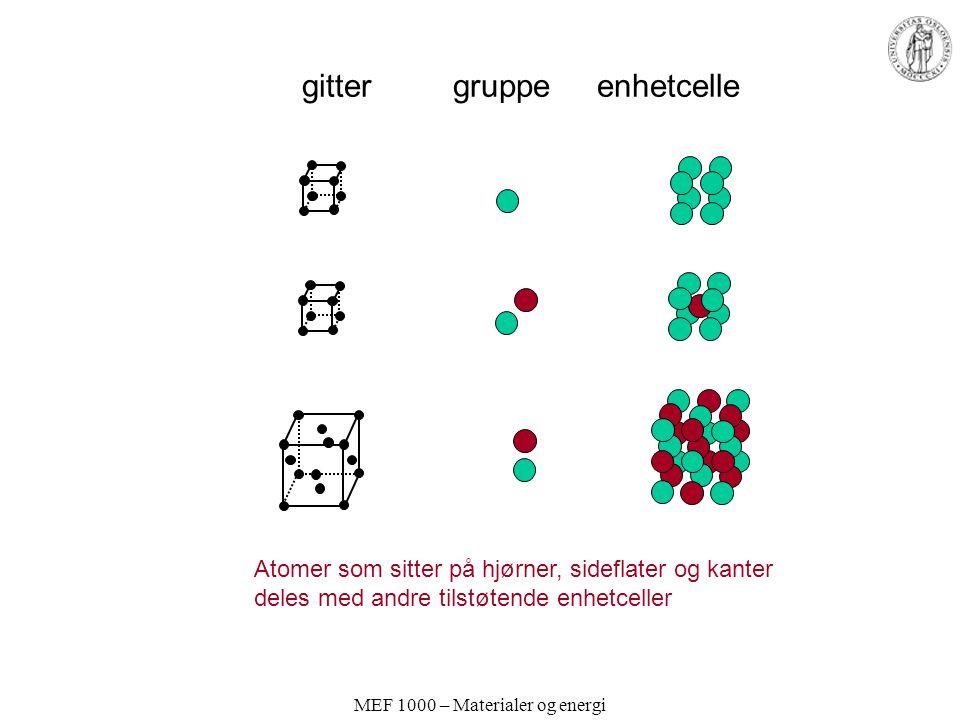 MEF 1000 – Materialer og energi gitter gruppe enhetcelle Atomer som sitter på hjørner, sideflater og kanter deles med andre tilstøtende enhetceller