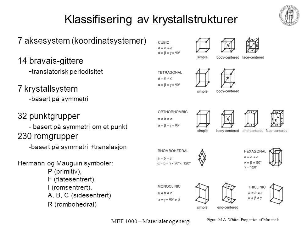 MEF 1000 – Materialer og energi Klassifisering av krystallstrukturer 7 aksesystem (koordinatsystemer) 14 bravais-gittere - translatorisk periodisitet 7 krystallsystem - basert på symmetri 32 punktgrupper - basert på symmetri om et punkt 230 romgrupper -basert på symmetri +translasjon Hermann og Mauguin symboler: P (primitiv), F (flatesentrert), I (romsentrert), A, B, C (sidesentrert) R (rombohedral) Figur: M.A.