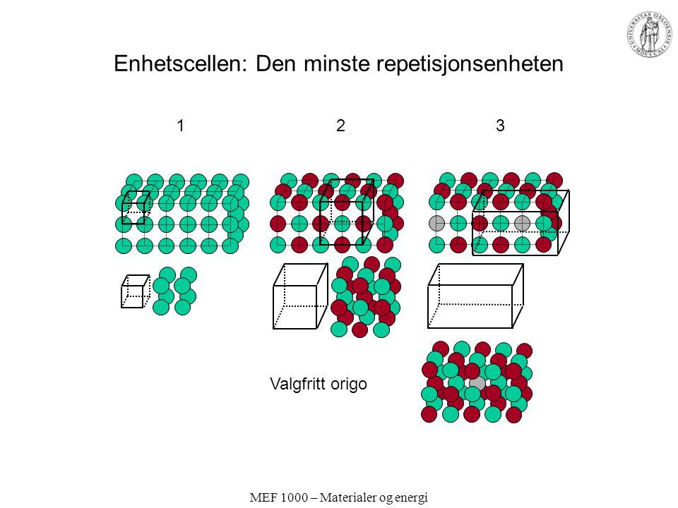 MEF 1000 – Materialer og energi Enhetscellen x y z a b c α γ β - Definert ved tre ikke planære vektorer: a, b og c -Hele krystallgitteret kan genereres ved translasjon langs disse vektorene.