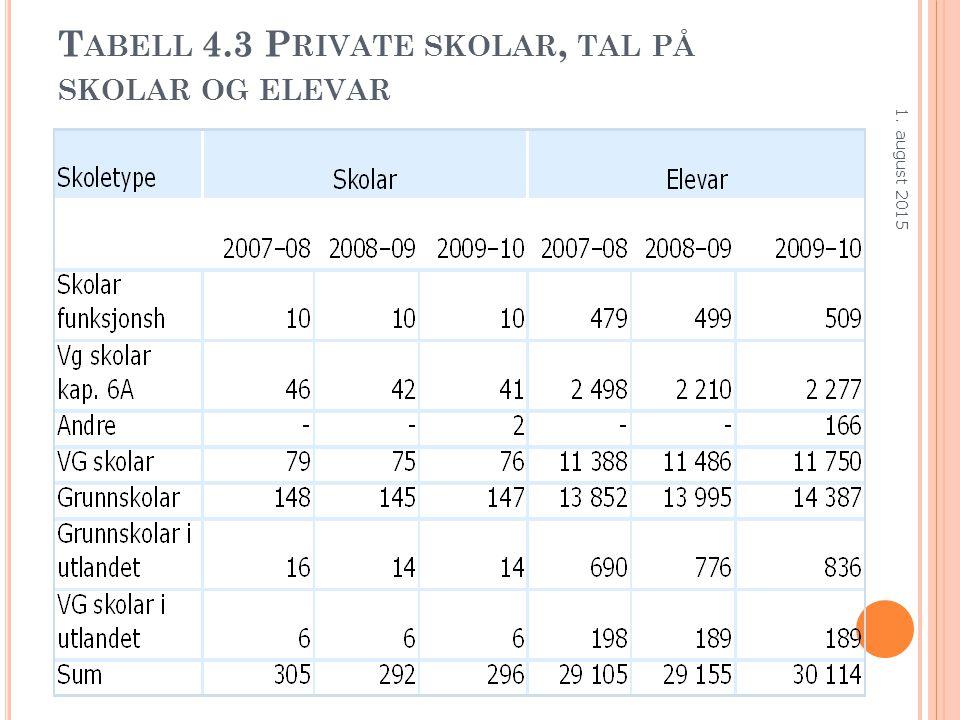 T ABELL 4.3 P RIVATE SKOLAR, TAL PÅ SKOLAR OG ELEVAR 1. august 2015