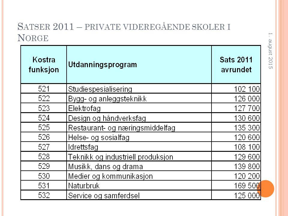 S ATSER 2011 – PRIVATE VIDEREGÅENDE SKOLER I N ORGE 1. august 2015
