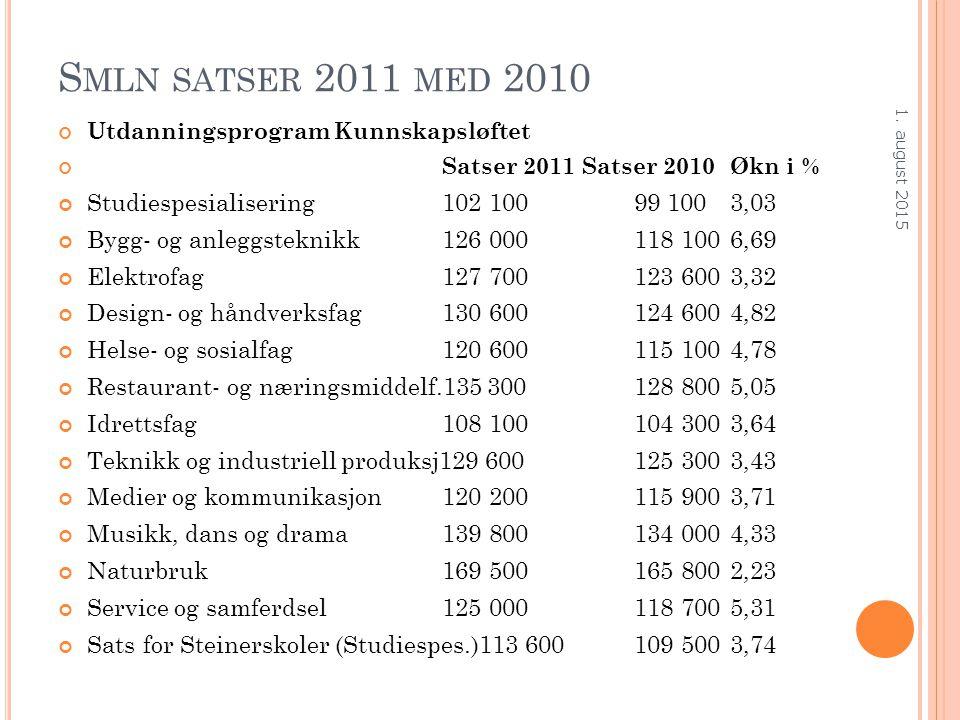 S MLN SATSER 2011 MED 2010 Utdanningsprogram Kunnskapsløftet Satser 2011 Satser 2010Økn i % Studiespesialisering102 10099 1003,03 Bygg- og anleggstekn