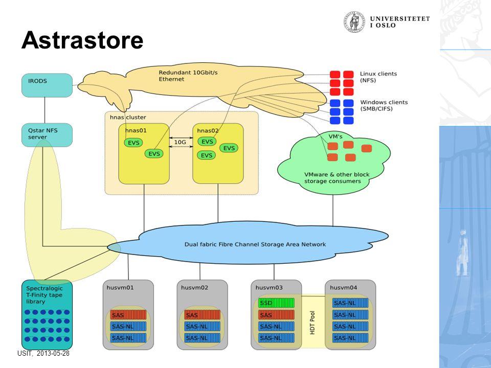 USIT, 2013-05-28 Astrastore