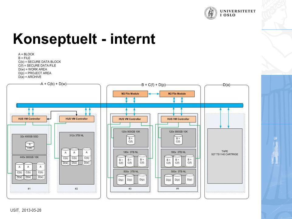 USIT, 2013-05-28 Konseptuelt - internt