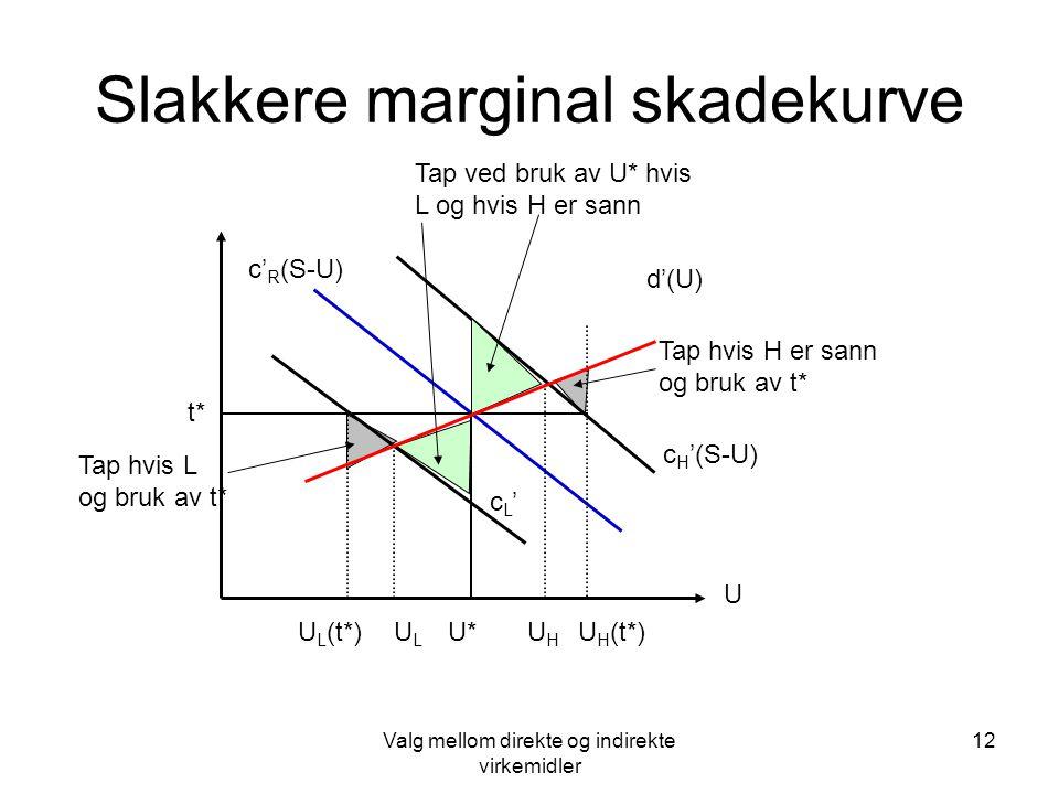 Valg mellom direkte og indirekte virkemidler 12 ULUL Slakkere marginal skadekurve U d'(U) c' R (S-U) U* t* c H '(S-U) cL'cL' U H (t*) UHUH U L (t*) Ta