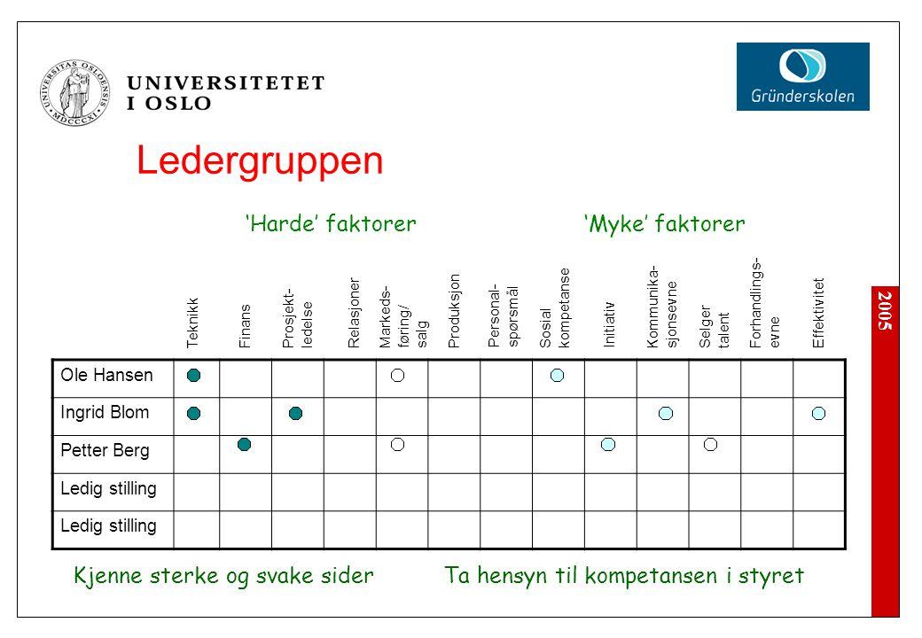 2005 Ledergruppen Ole Hansen Ingrid Blom Petter Berg Ledig stilling Teknikk Finans Prosjekt- ledelse Relasjoner Markeds- føring/ salg Produksjon Perso