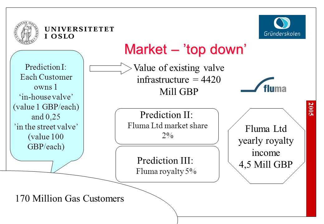 2005 Prediction I: Each Customer owns 1 'in-house valve' (value 1 GBP/each) and 0,25 'in the street valve' (value 100 GBP/each) Market – 'top down' 17