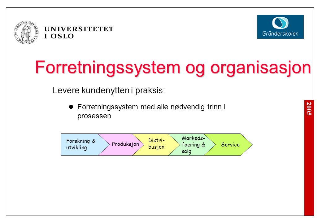 2005 Forretningssystem og organisasjon Levere kundenytten i praksis: Forretningssystem med alle nødvendig trinn i prosessen Forskning & utvikling Prod